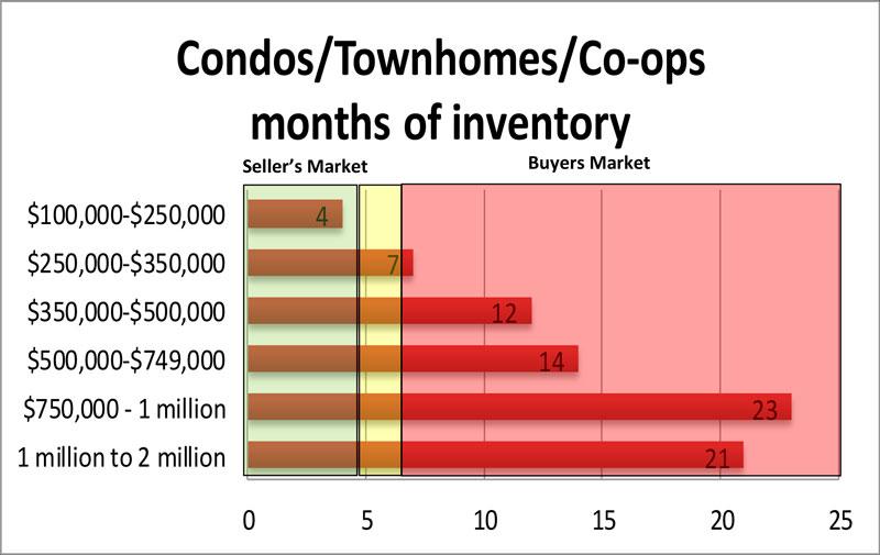 inventory-update-feb-2018_condos